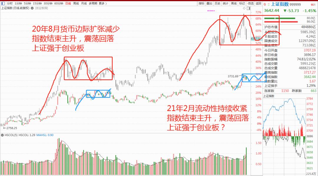 指数中期趋势以震荡为主,短期把握是退后一步吸低