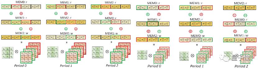 清华大学软件定义芯片团队两篇论文入选顶会MICRO 2020