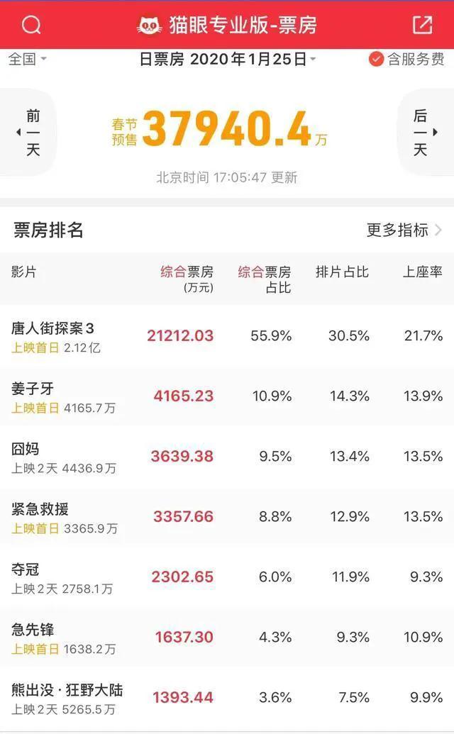 《唐人街探案3》电影迅雷磁力链接全集下载 1080p高清bt种子中字资源