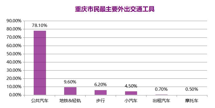 重庆公交车人流量数据