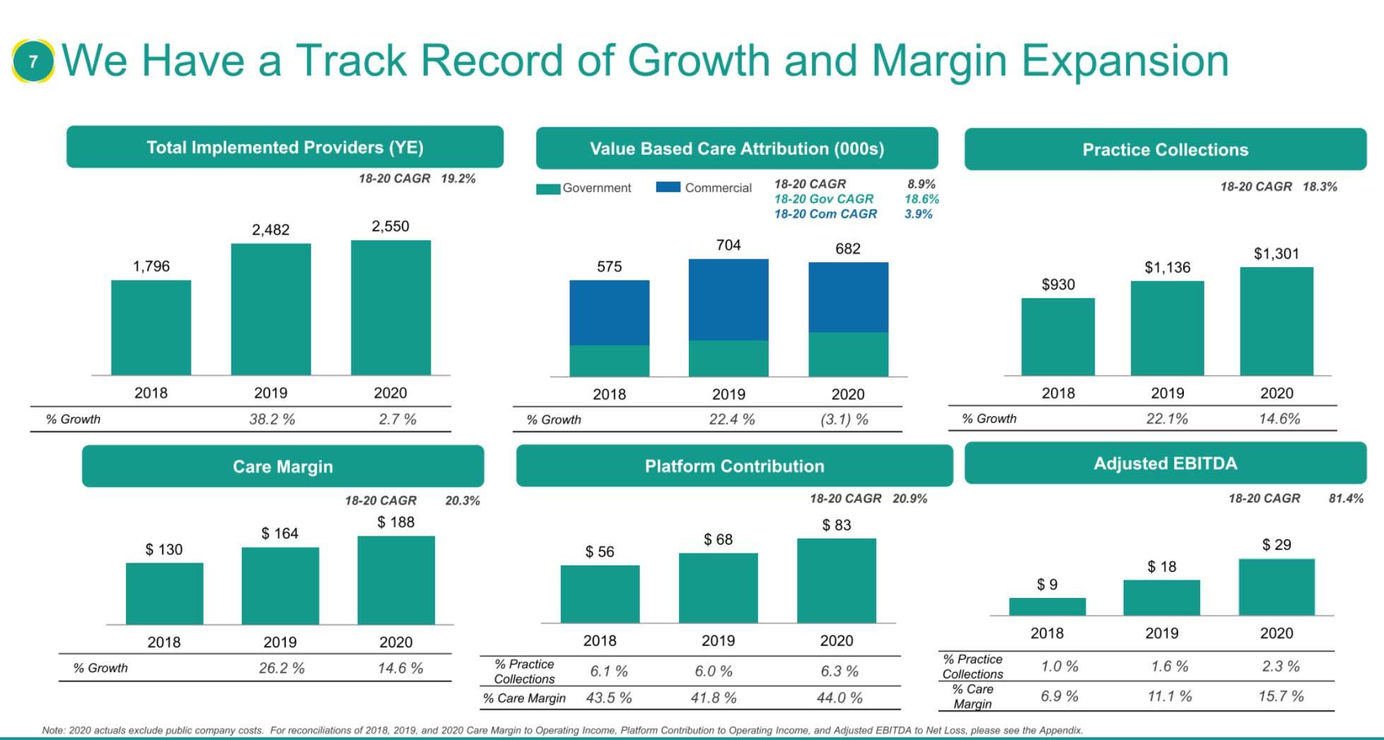 Privia Health拟美股上市:最高募资3.7亿美元 路演PPT曝光