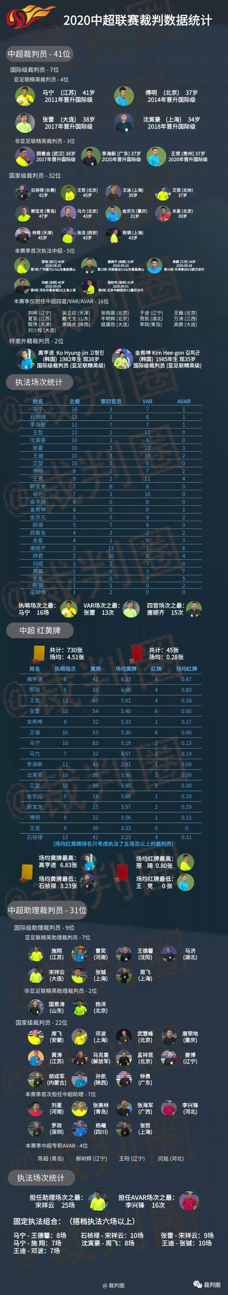 中超裁判报告:马宁执法16场居首!场均4.5黄共出示45红