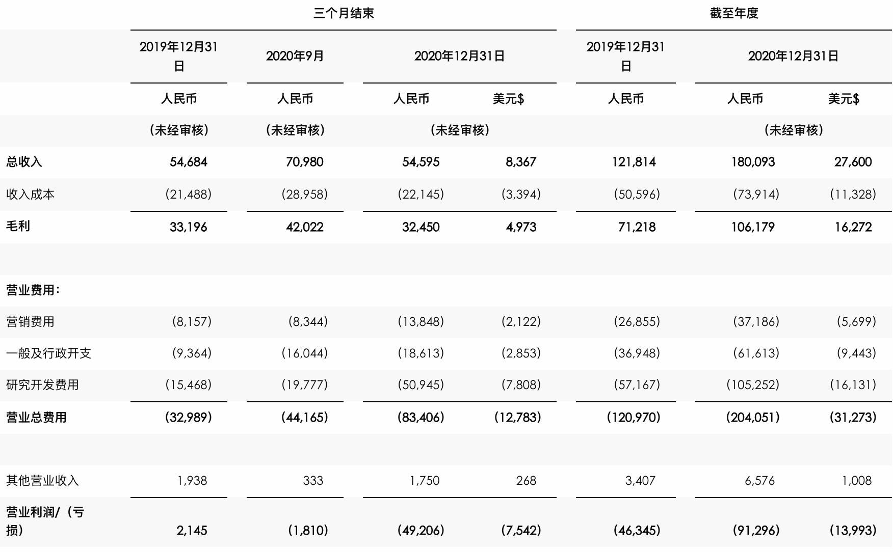 亿航智能营收未达预期:2020年亏损扩大3倍,胡华智身价急剧缩水