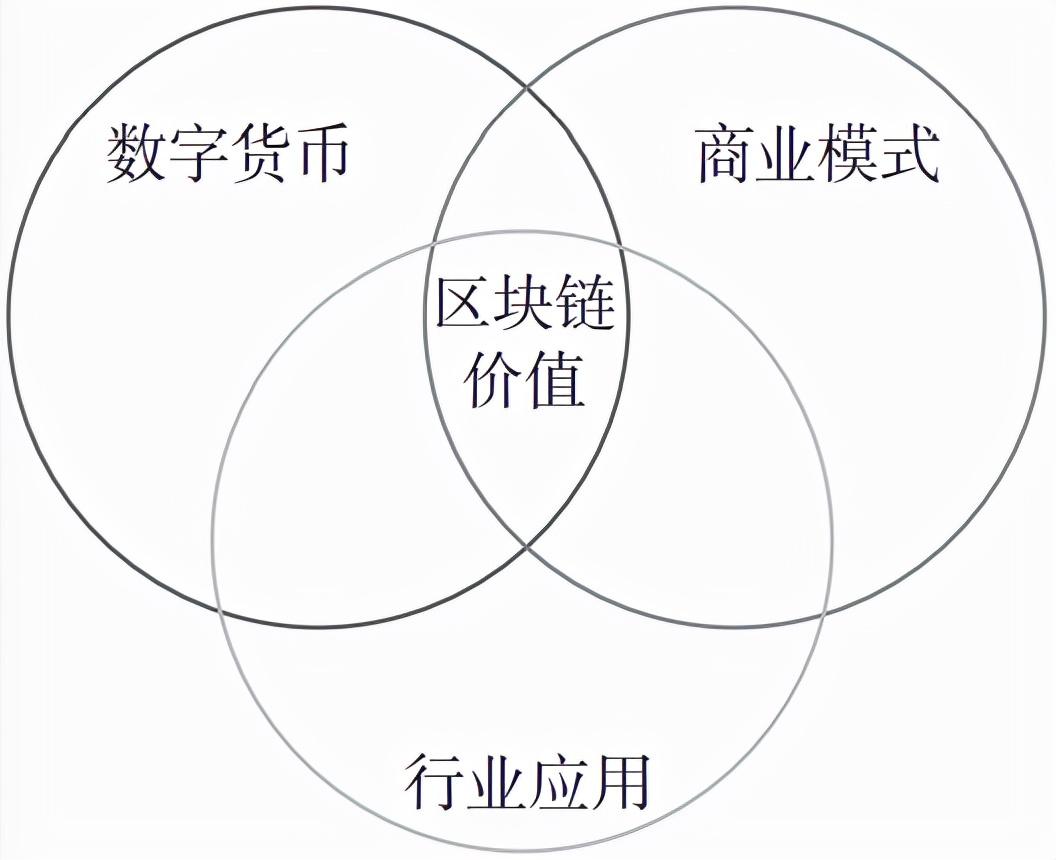 区块链是什么意思(区块链怎么赚钱)插图(4)