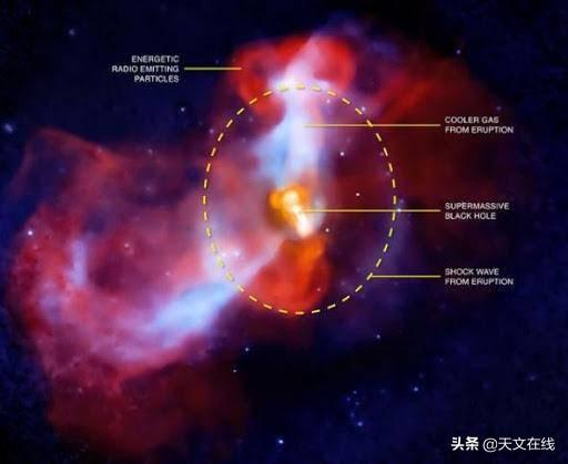 """宇宙""""饕餮""""——黑洞,如果""""喂饱""""它,那会发生什么?"""