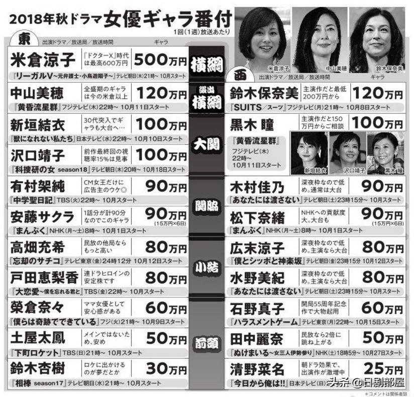 日本女星廣告費排名出爐,新垣結衣石原里美上榜