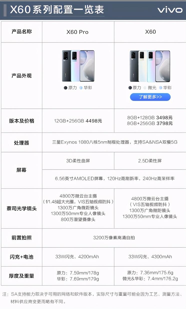 要买vivo X60手机的朋友们注意了!这几点一定要提前了解