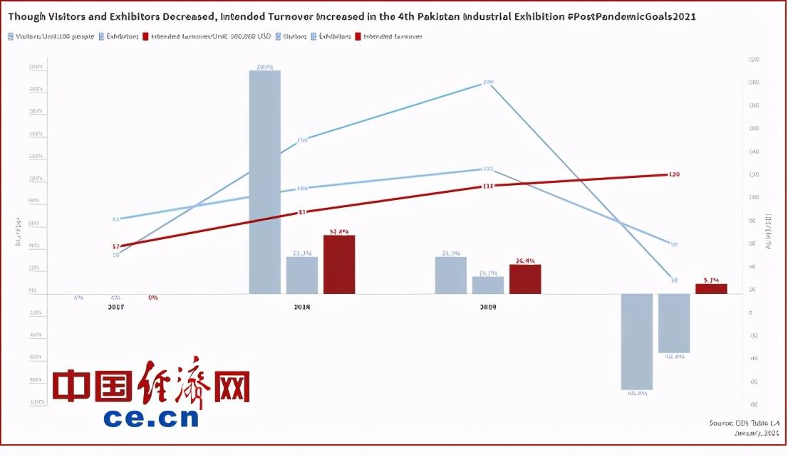 疫情下巴基斯坦工业展成交额实现逆势增长10%