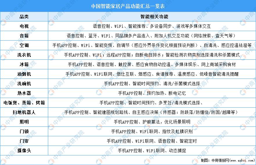 2021年中国智能家居行业市场前景及投资研究报告