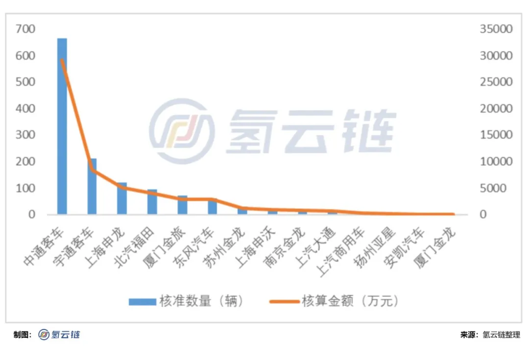 工信部公示:5.6亿燃料电池汽车推广补贴中通客车成为最大赢家
