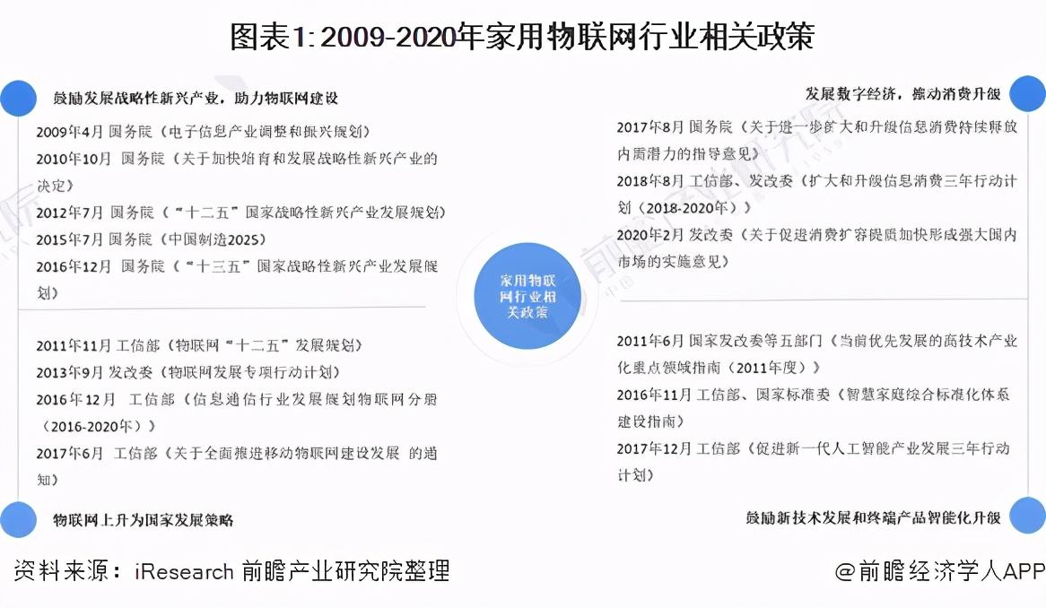 2021年中國家用物聯網行業市場現狀與發展趨勢分析