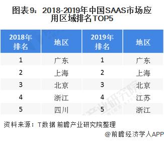 2020年全球及中国SAAS行业市场竞争格局