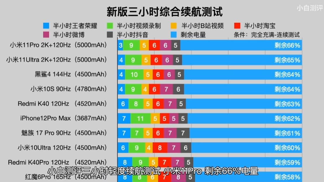 最省电的智能手机(2021最新手机续航排名,这五款最靠前,配置全面还省电) 个人心得 第1张
