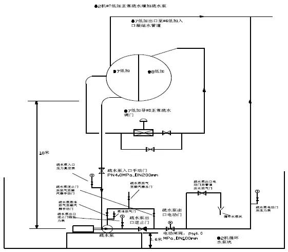 典型燃煤电厂节能降耗措施,值得学习~ 节约能源 第4张