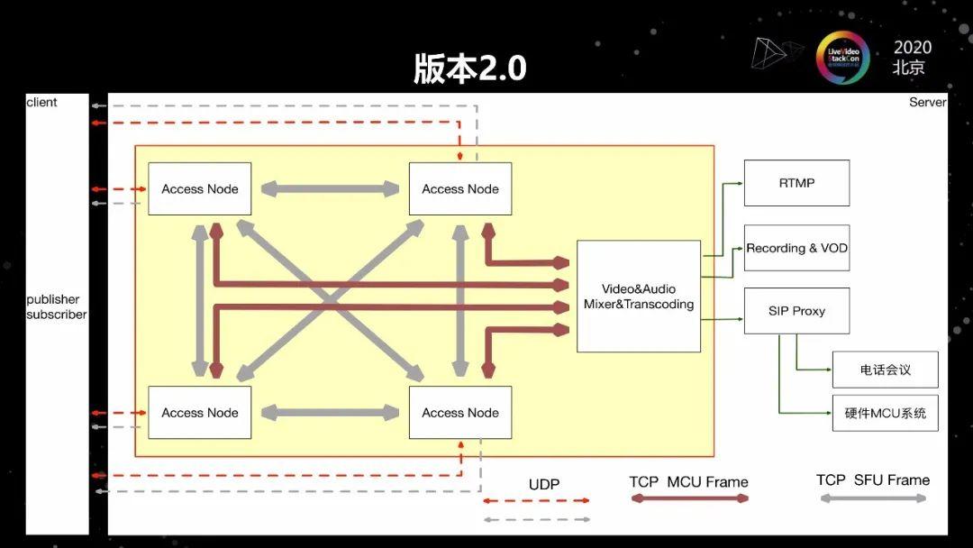 B端运营级视频服务技术平台搭建