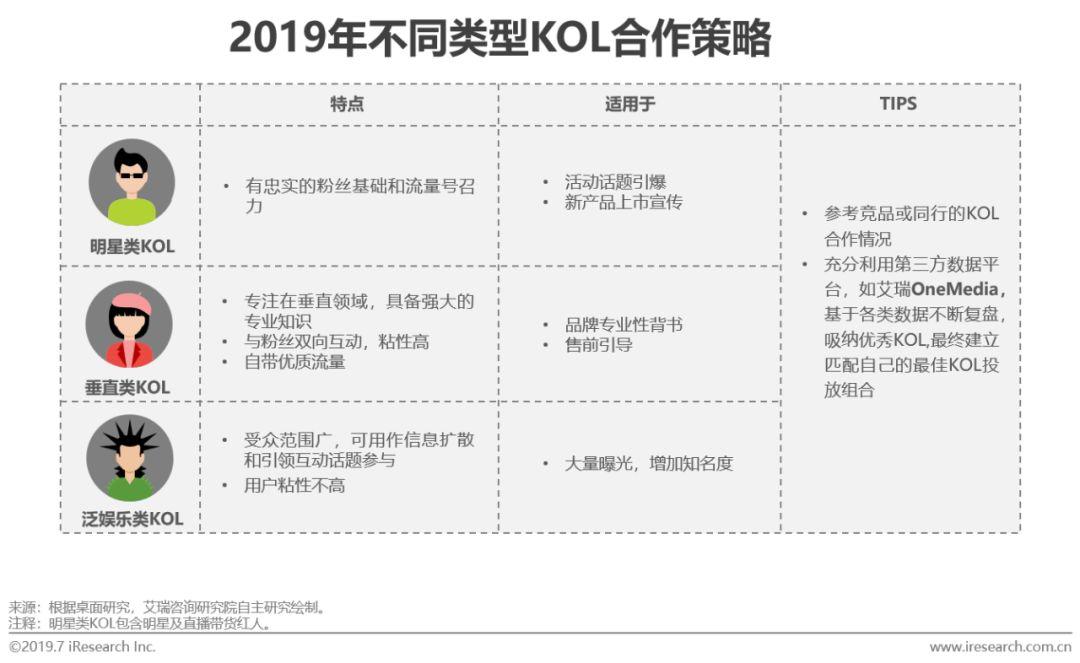 2019上半年KOL内容营销观察