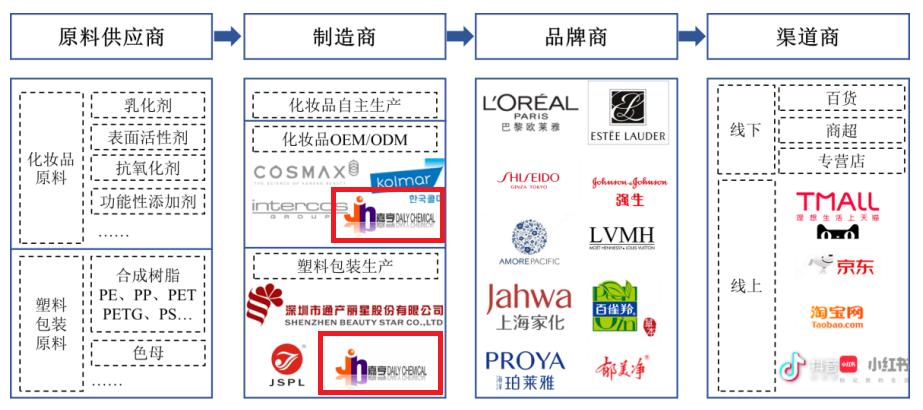 强生、百雀羚、壳牌… 嘉亨家化坐拥超级客户群,今日首发上市