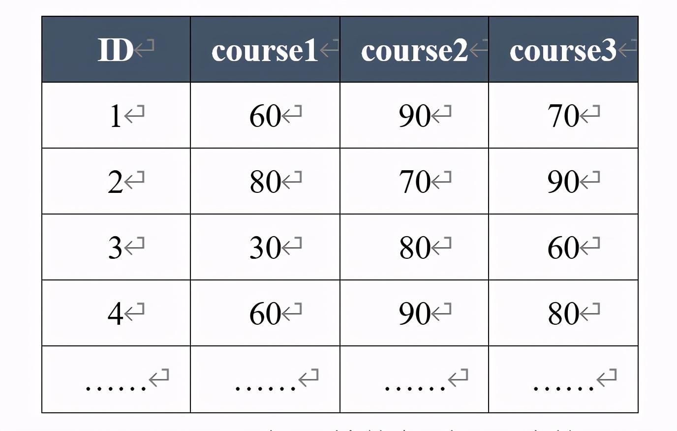 CDA LEVEL I 数据分析认证考试模拟题库(十七)