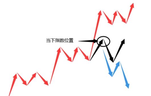 無量上漲意味著什么(炒股口訣3不買7不賣)