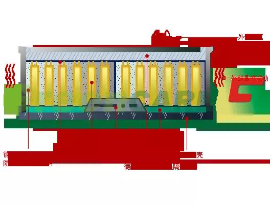 德耐隆淺談動力鋰電池的安全性及事故分析