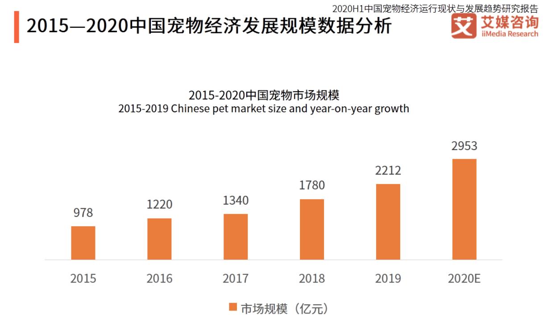 波奇宠物IPO的荣与忧:市场可期,但依赖性难解,还多次被罚