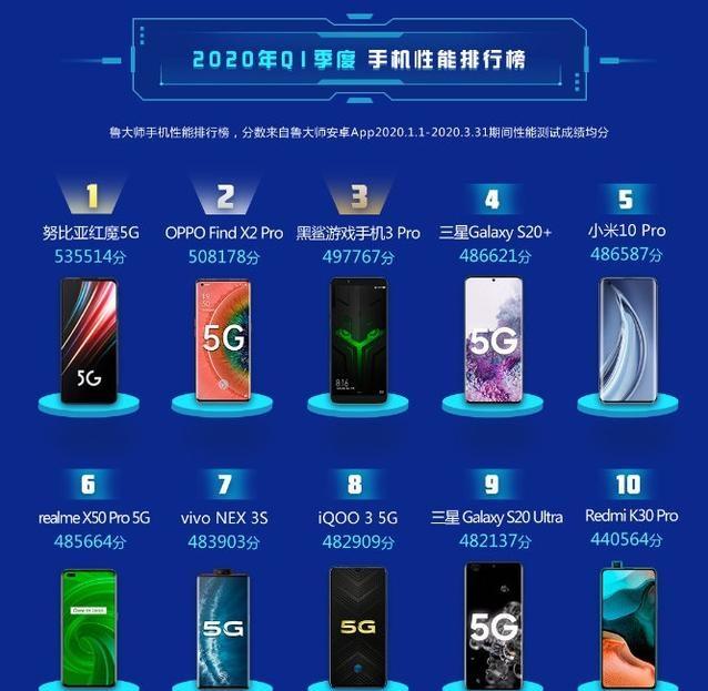 鲁大师手机特性排名榜:OPPO Find X2 Pro第二!