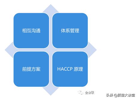 ISO22000 :2018标准体系的结构分析