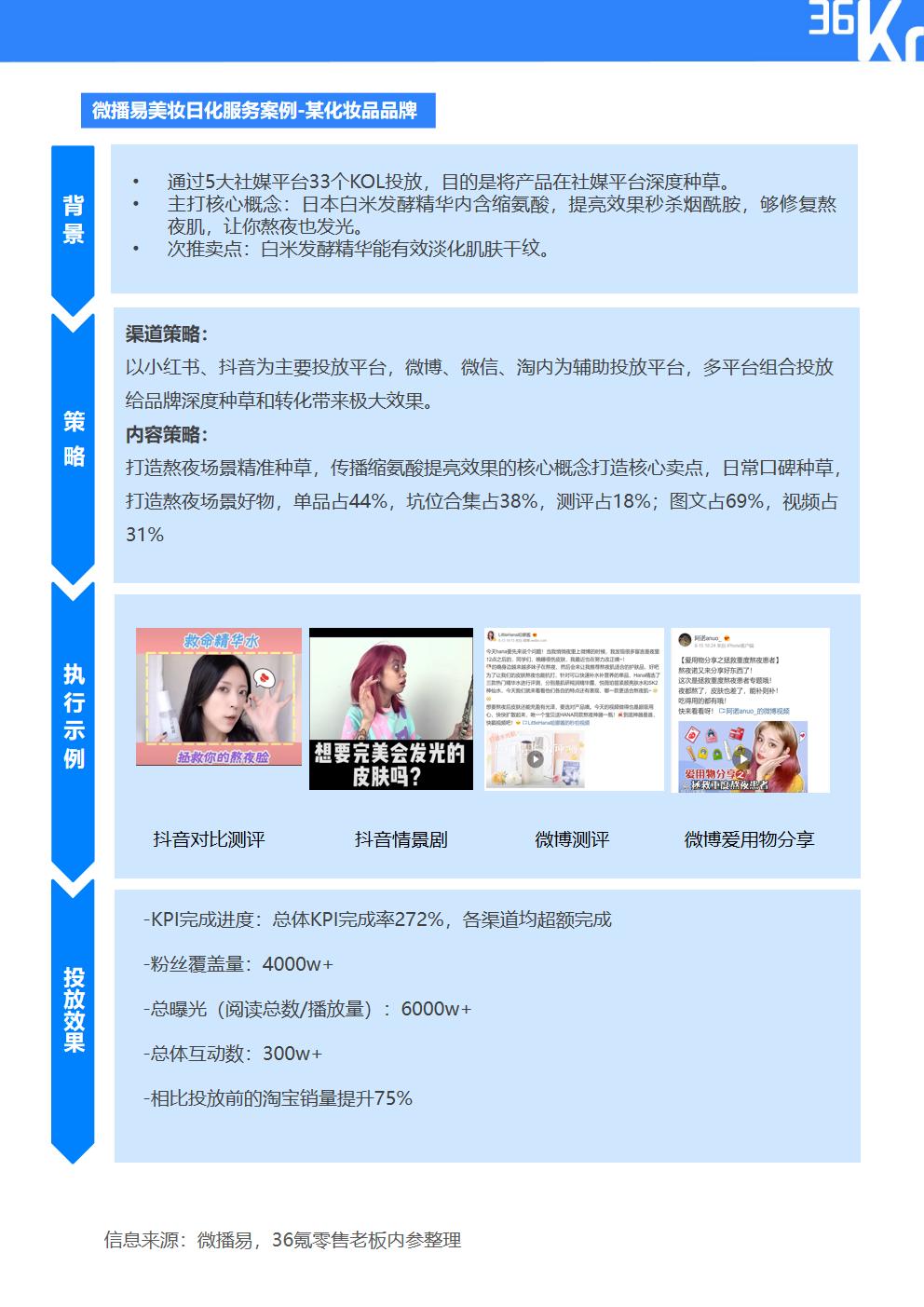 2020年中国快消品行业KOL内容营销报告