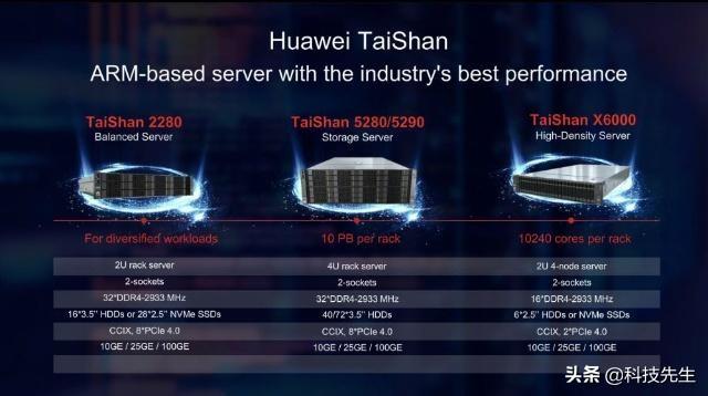 华为发布鲲鹏920处理芯片!最強特性朝向智能计算