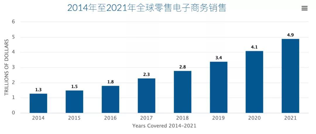 2021年跨境电商行业分析白皮书