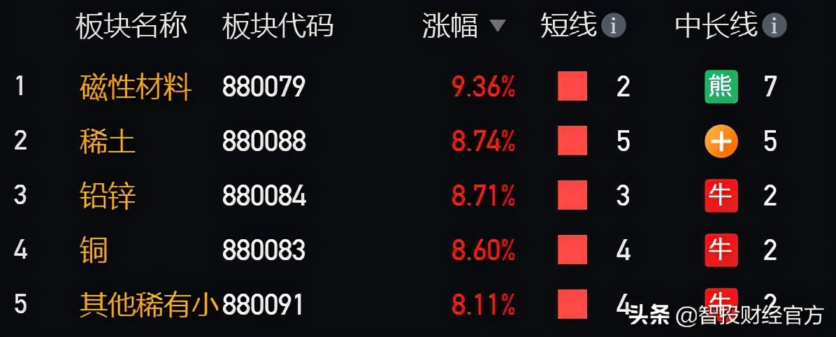 煤炭飞色舞!a股周期表概念股综述