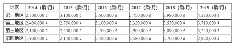 越南工资大盘点:人工费用每年涨15%!刺激