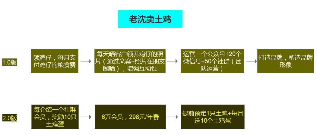 R6DmicT81pdhM8?from=pc - 田柯:线上裂变的方式有哪些?
