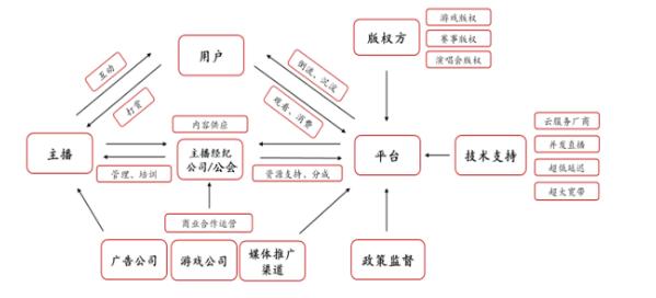 直播平台收入模式是什么?直播平台产业链分析