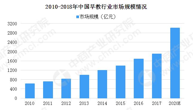 早教行业发展迅猛 2020年中国早教行业市场规模有望突破3000亿