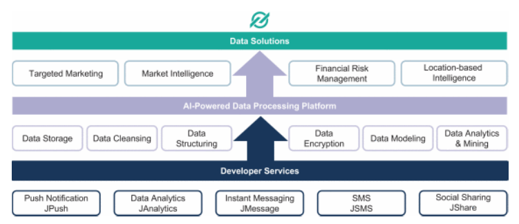 极光大数据招股书解读:移动大数据公司如何服务金融业务