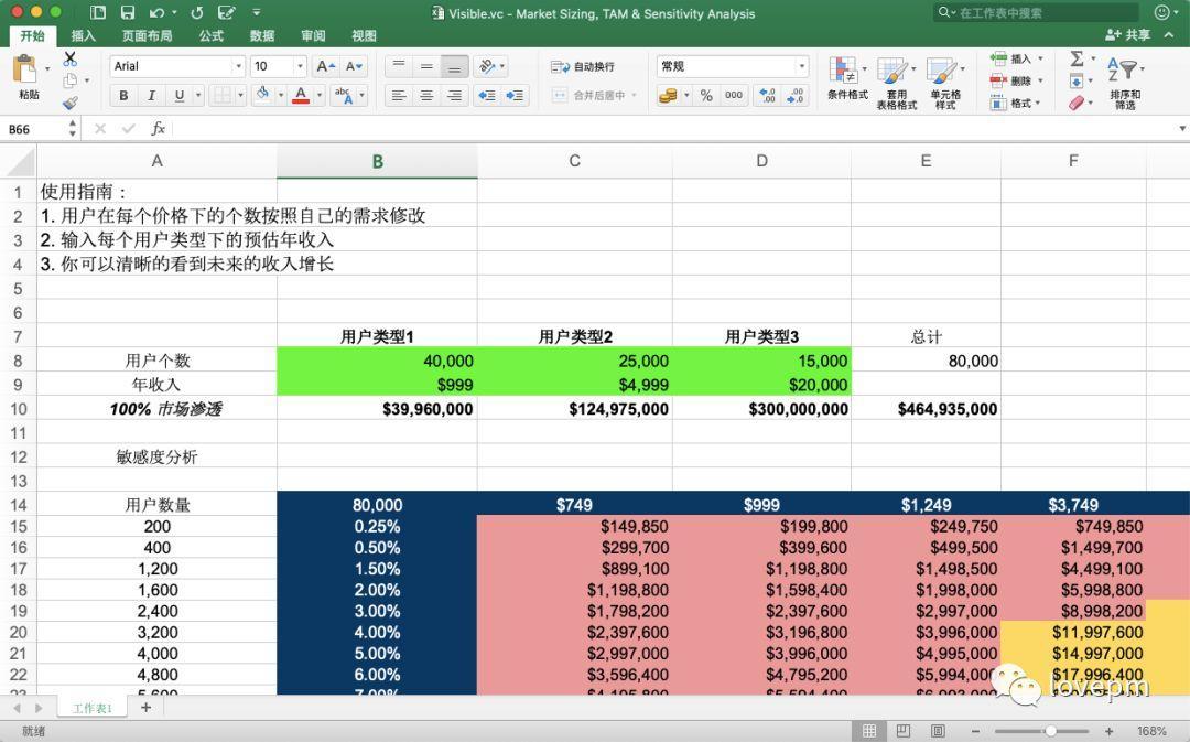 TAM模型:产品潜在市场估算