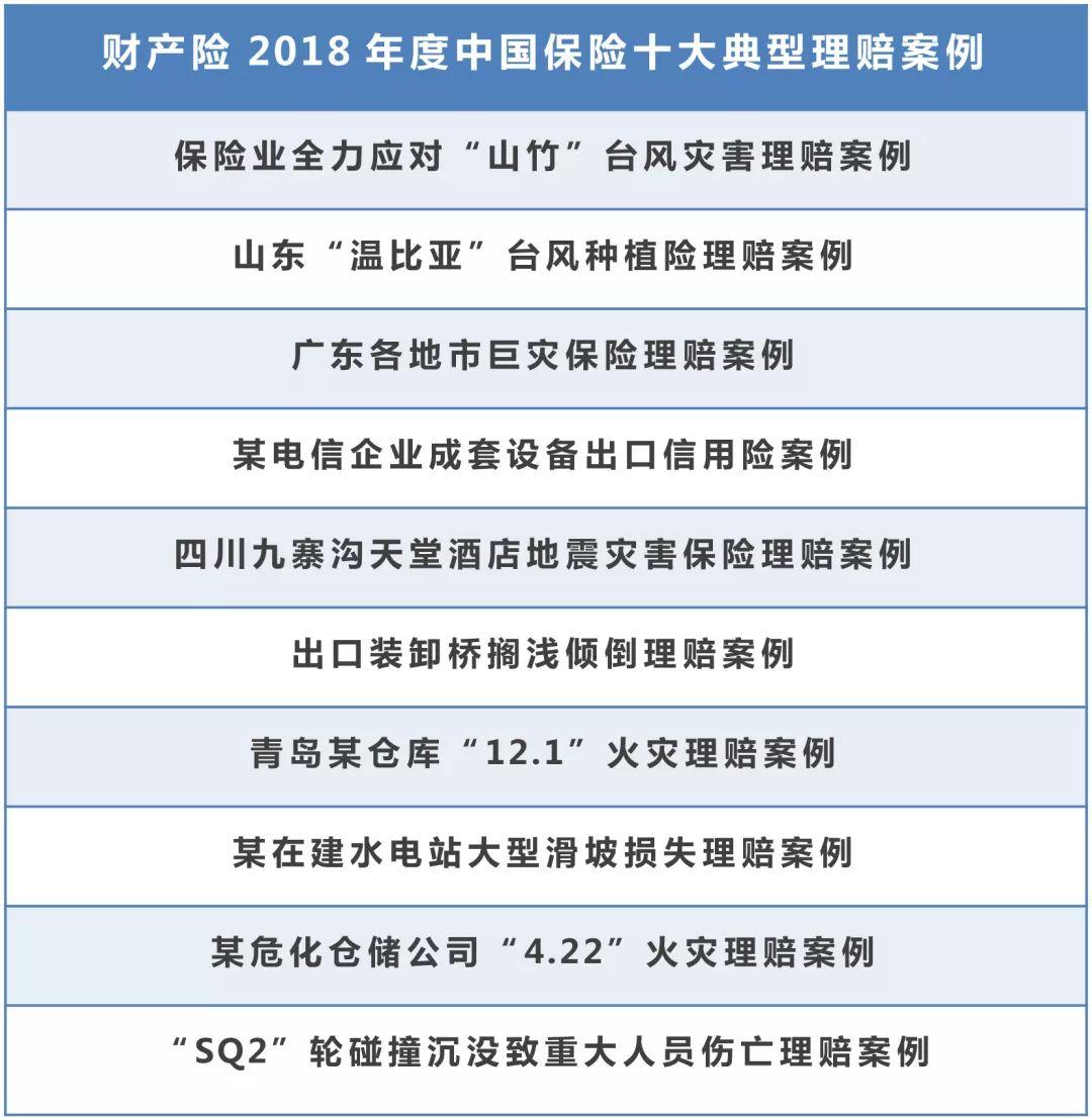 """""""2018年度中国保险十大典型理赔案例""""发布 最高赔付额达30.2亿元 第1张"""