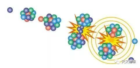 原子核裂变(原子核裂变的过程!) 投稿 第1张