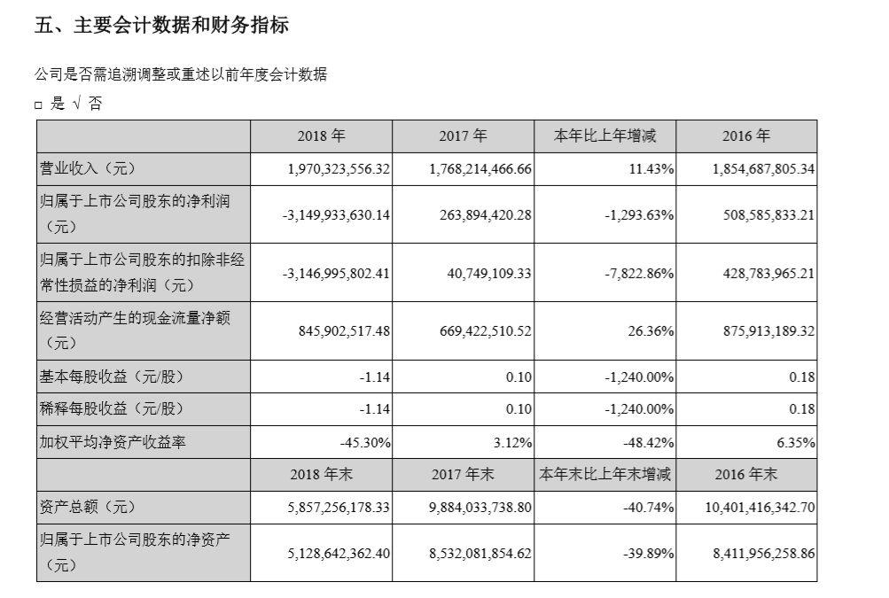 《奇迹MU》创收6亿,2018掌趣科技营收增长11.43% | 游戏茶馆