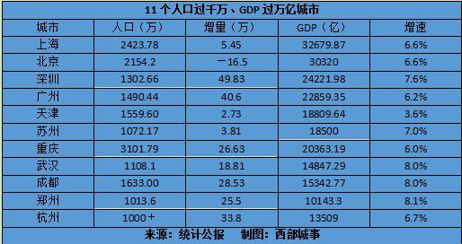 中国最牛的11个城市分布哪里(GDP过万亿、人口过千万)