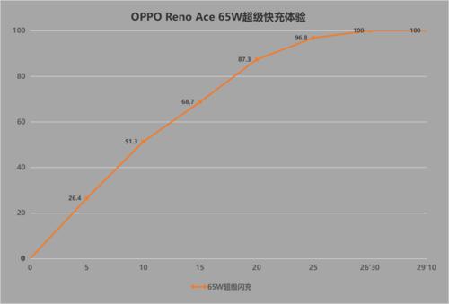 全面出色的高性能玩家 OPPO Reno Ace体验