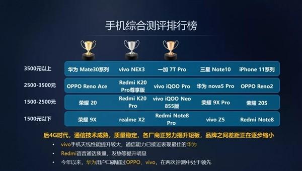 中国移动通信发布手机上综合性测评榜,华为手机荣耀系列产品成较大大赢家