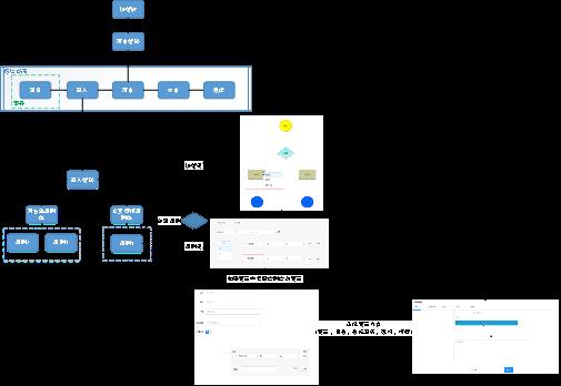 全流程风控产品设计顶层概述
