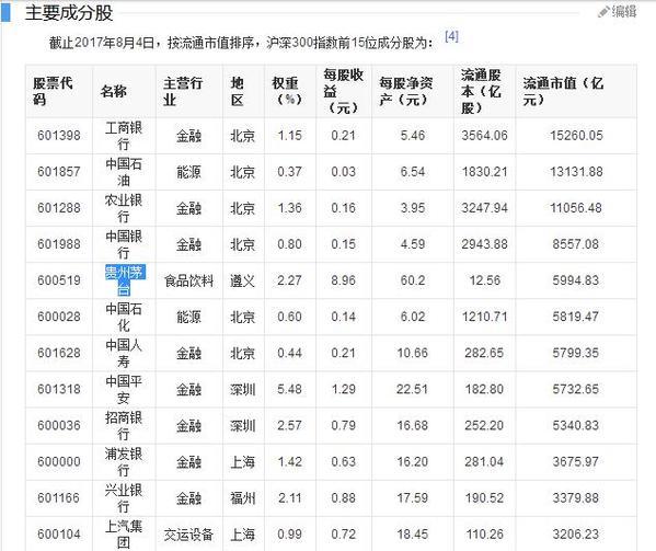 最新沪深300股票名单(沪深300哪些股票2018)