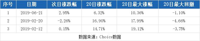 (12-17)金风科技连续三日收于年线之上,前次最大涨幅10.36%