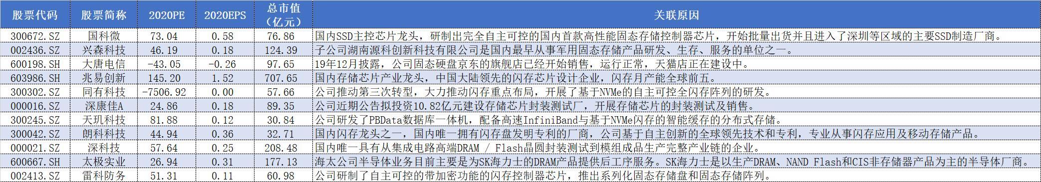 000021股票_界面新闻