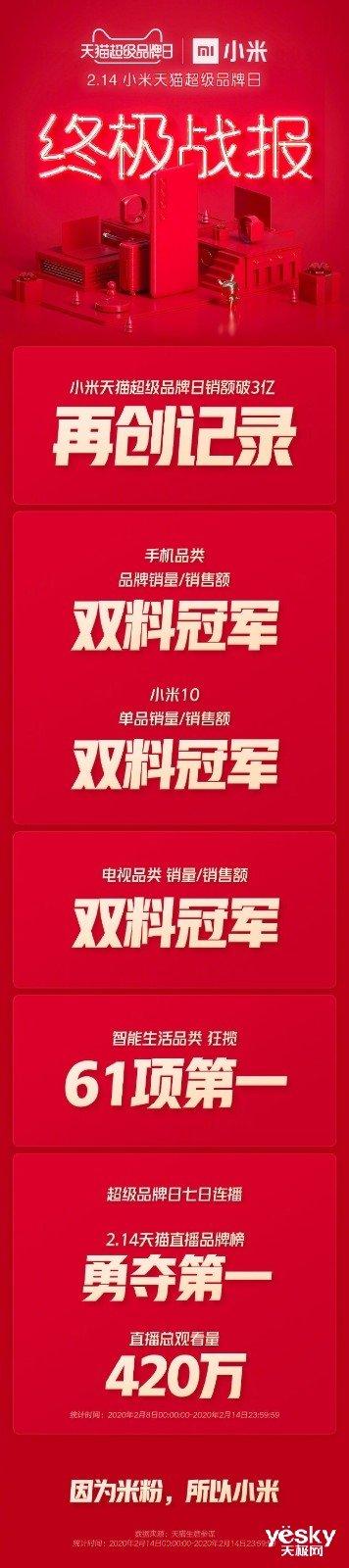 小米天猫超级品牌日最终战况:销售总额破三亿元!手机上、电视机全热销