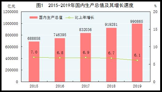 20二十年在我国GDP为99086五亿人RMB,提高7.1%