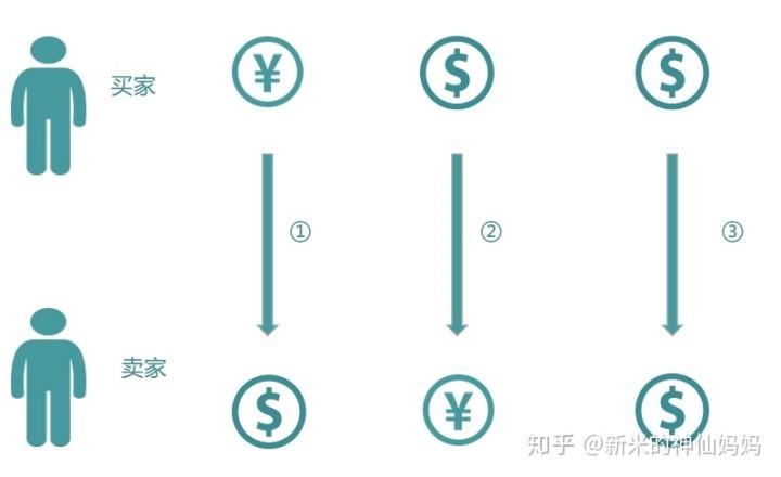 支付系统中有哪些模块与基础知识?